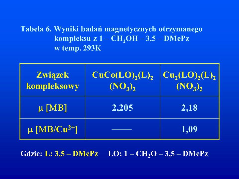 Związek kompleksowy CuCo(LO)2(L)2 (NO3)2 Cu2(LO)2(L)2 (NO3)2 m [MB]